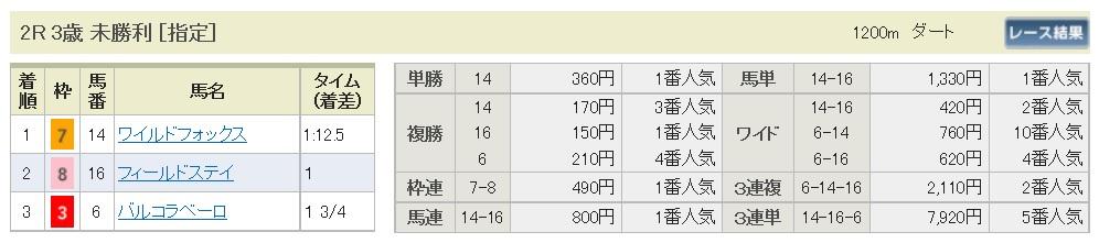 【払戻金】290604阪神2R(三連複 万馬券 的中)