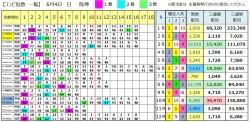 【コンピ結果】290604阪神(三連複 万馬券 的中)