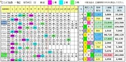 【コンピ結果】290604東京(三連複 万馬券 的中)