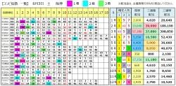 【コンピ結果】290603阪神(三連複 万馬券 的中)