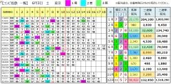 【コンピ結果】290603東京(三連複 万馬券 的中)