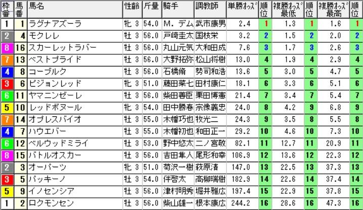 【オッズ】290610東京6R(三連複 万馬券 的中)