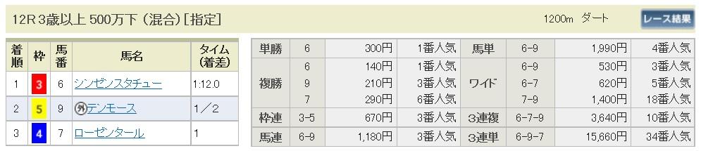 【払戻金】290611阪神12R(三連複 万馬券 的中)