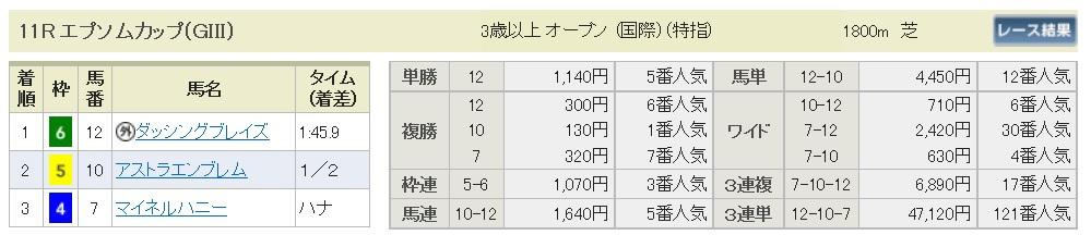 【払戻金】290611東京11R(三連複 万馬券 的中)