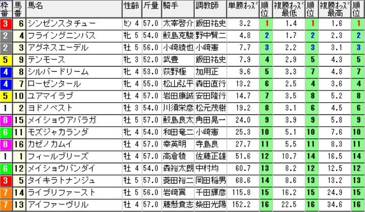 【オッズ】290611阪神12R(三連複 万馬券 的中)