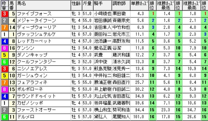 【オッズ】290617函館8R(三連複 万馬券 的中)