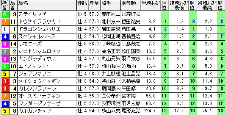 【オッズ】290617函館9R(三連複 万馬券 的中)