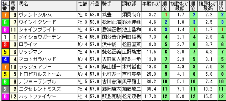 【オッズ】290617函館10R(三連複 万馬券 的中)