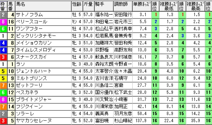 【オッズ】290618阪神12R(三連複 万馬券 的中)