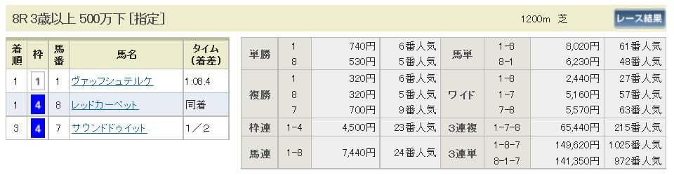 【払戻金】290617函館8R(三連複 万馬券 的中)