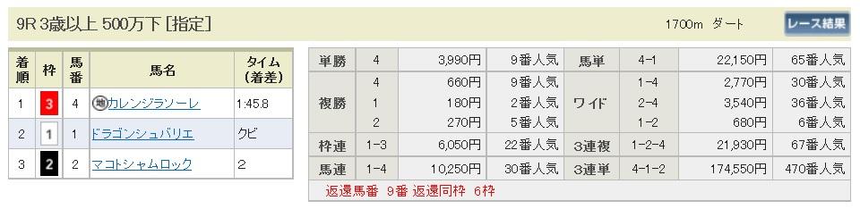 【払戻金】290617函館9R(三連複 万馬券 的中)