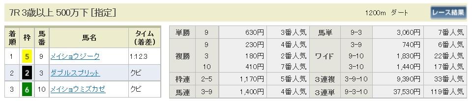 【払戻金】290618阪神7R(三連複 万馬券 的中)