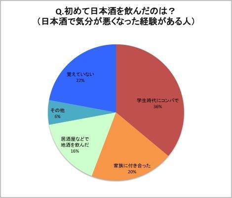 sake05_graph02.jpg
