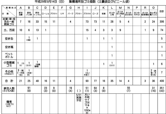 H29年度-第1回一斉清掃集積場所別ゴミ個数表