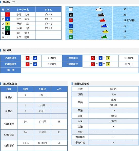 若松一般戦5日目1R(17.04.29)