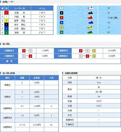 丸亀GW戦2日目11R(17.05.01)