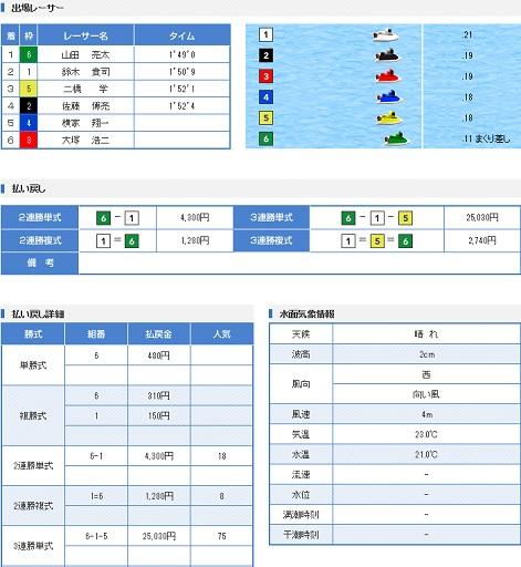 蒲郡GW戦最終日3R(17.05.07)