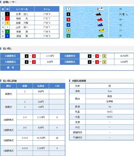 丸亀一般戦5日目12R(17.05.12)