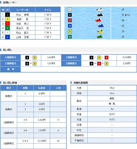 桐生一般戦3日目12R(17.05.15)