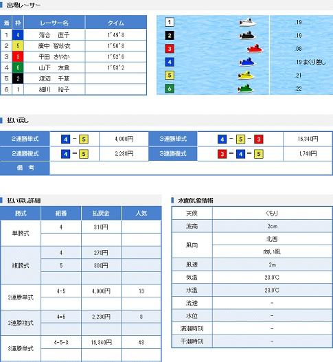 若松一般戦初日11R(17.05.23)