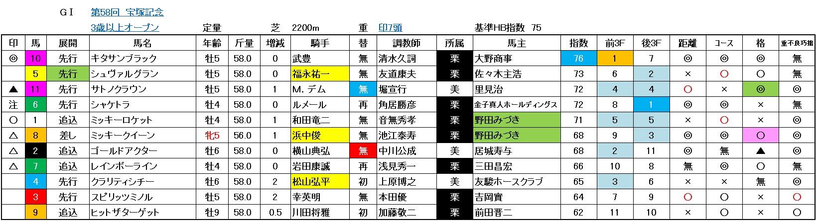 宝塚記念2017