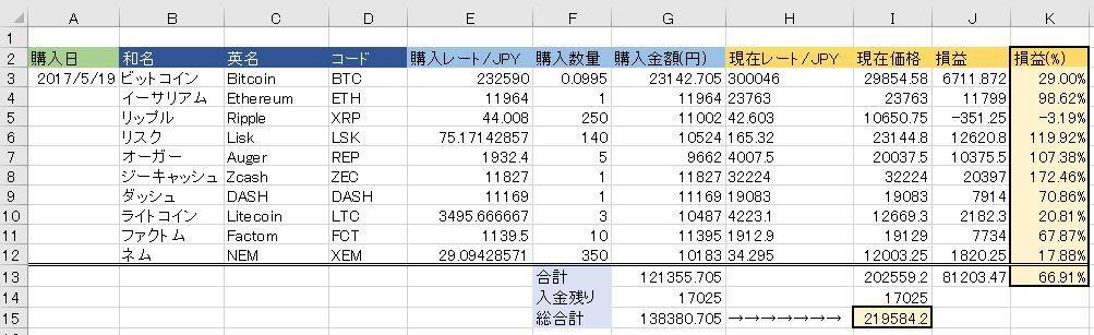 20170524仮想通貨状況