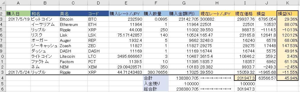 20170526仮想通貨状況