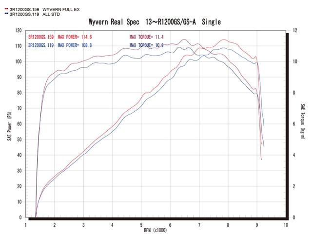 r1200gs-realspec-single-graf.jpg