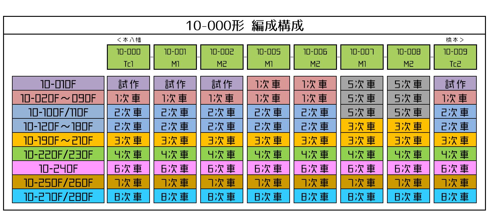 10-000形編成構成
