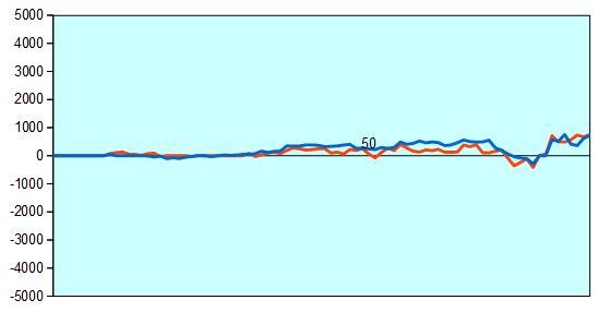 第67回NHK杯1回戦第5局 形勢評価グラフ