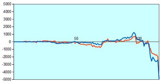 第75期名人戦第3局 形勢評価グラフ