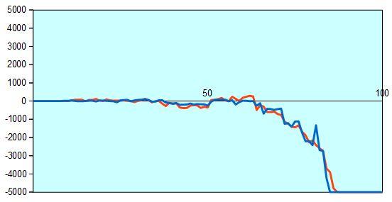 新人王戦 藤井四段vs横山アマ 形勢評価グラフ