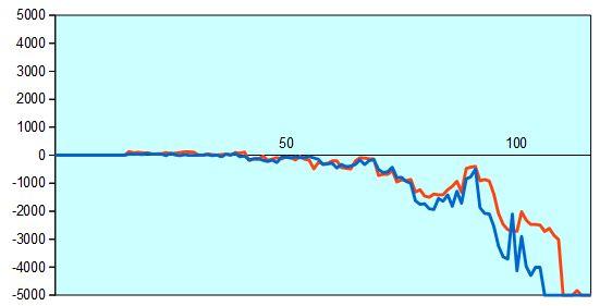 第67回NHK杯1回戦第6局 形勢評価グラフ