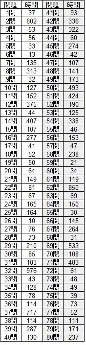 最新詰将棋200 解答結果1~80