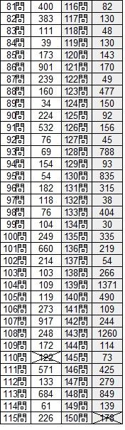 最新詰将棋200 解答結果81~150