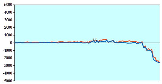第67回NHK杯1回戦第7局 形勢評価グラフ