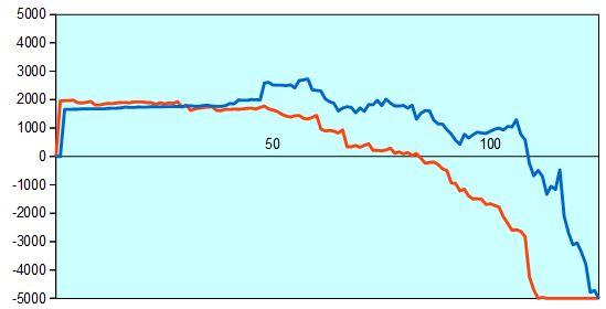 激指三段とGIKOU2の形勢評価グラフ