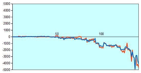 第74期名人戦第4局 形勢評価グラフ