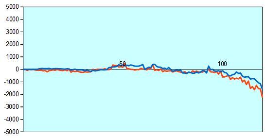 第7期加古川青流戦 藤井四段vs竹内四段 形勢評価グラフ