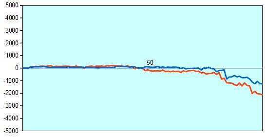 第2期電王戦第2局 形勢評価グラフ
