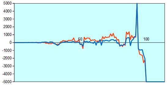 第67回NHK杯1回戦第8局 形勢評価グラフ