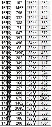 最新詰将棋200題 151問~200問回答結果
