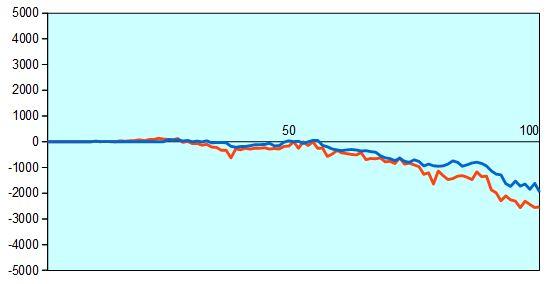 第30期竜王戦6組決勝 形勢評価グラフ