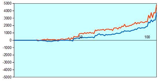 第75期名人戦第5局 形勢評価グラフ