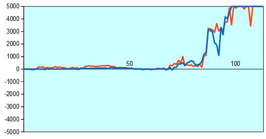 第67回NHK杯1回戦第9局 形勢評価グラフ