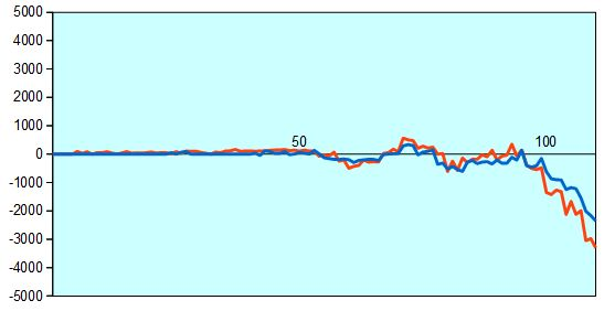 第88期棋聖戦第1局 形勢評価グラフ