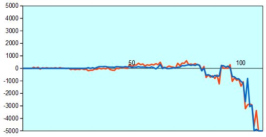 第67回NHK杯1回戦第10局 形勢評価グラフ