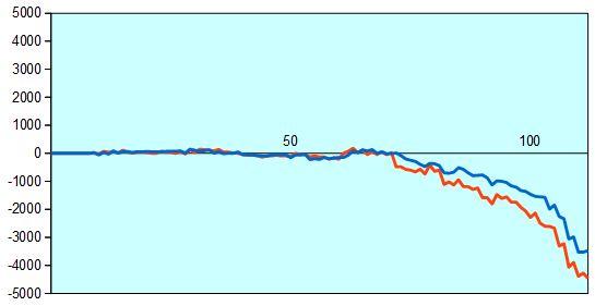 第75期名人戦第6局 形勢評価グラフ