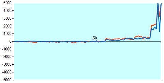 第58期王位戦挑戦者決定戦 形勢評価グラフ