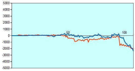 第76期順位戦 藤井四段vs瀬川五段 形勢評価グラフ